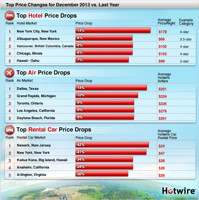 Hotwire: Airline Tickets, Hotel Reservations, Car Rentals